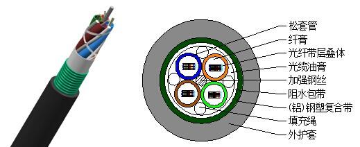 结构特性: 4、6、8、12芯光纤带结构 光纤松套管 中心加强构件 缆膏加阻水带复合阻水 双面涂塑轧纹铝(钢)带粘结聚乙烯外护套 产品特点: 光纤带叠层采用SZ绞专利技术,独特的余长控制使光缆具有卓越的机械和环境性能 光纤带几何尺寸精确 套管具有良好的柔韧性 光纤带中途引出方便,接续容易,清洗方便,安装费用低 光缆阻水效果可靠 铝(钢)带轧纹纵包粘结护套,增加光缆防潮及机械性能 结构示意图: